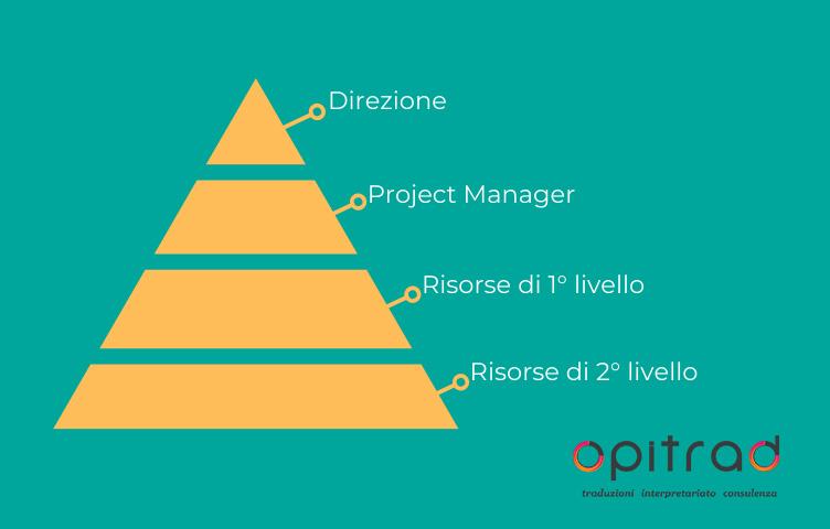 IL TEAM - Piramide